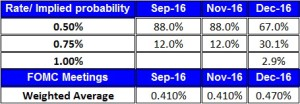 rate implied Aug 1 2016