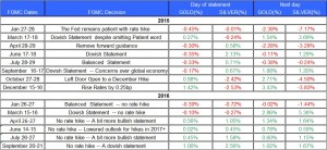 fomc-statment-gold-and-silver-september