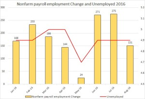 nfp and unemp Sep 2016