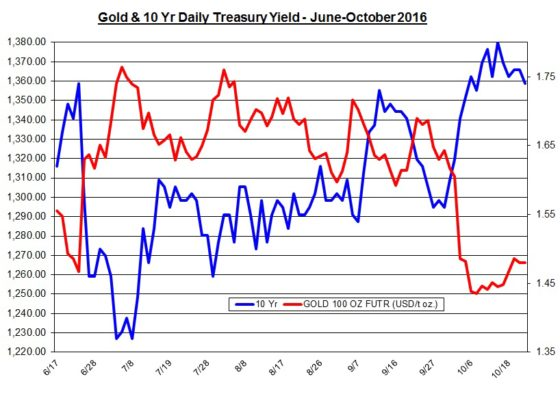 gold-and-lt-yield-june-october-2016