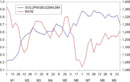 gold-and-rates-2016-decemebr