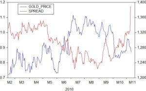 gold-and-spread