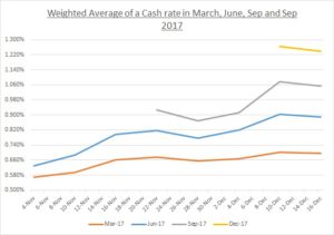 cash-rate-outlook