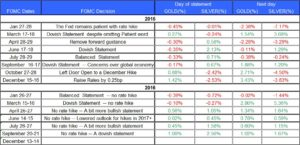 fomc-and-gold