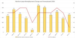 nfp-and-unemp-2016