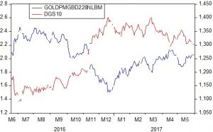 gold and yield